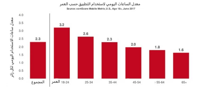 رسم بياني استخدام تطبيقات الهاتف المحمول حسب العمر