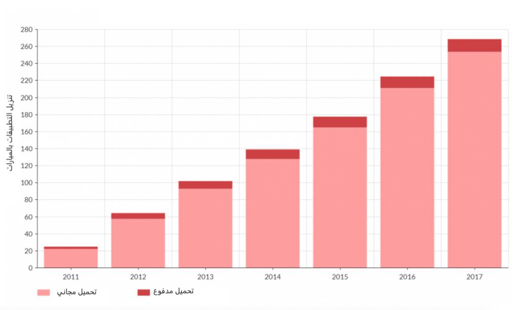 رسم بياني يقارن بين عدد تنزيلات تطبيقات الجوال المجانية والمدفوعة من 2011 الى 2017