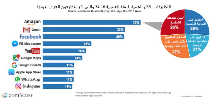 احصائيات حول استخدام التطبيقات الأساسية